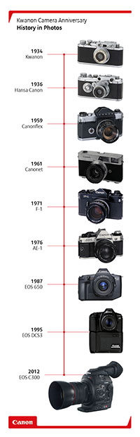 Kwanon to Cinema EOS camera timeline