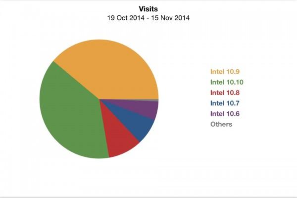 Stats-Mac