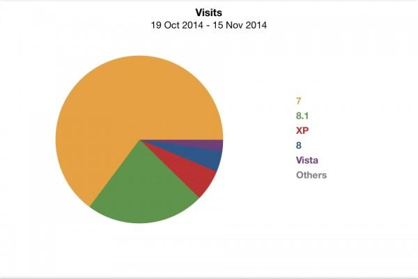 Stats-Windows