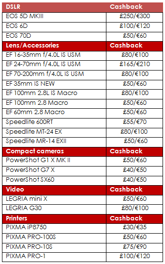 Canon Spring 2015 Cash Back Products