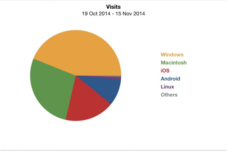 Site visitors and their devices: Apple, Microsoft and Android